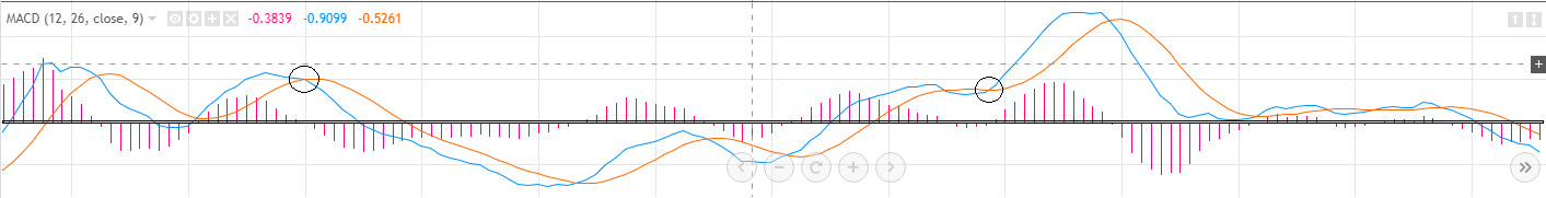 How to Trade MACD Crossover Above The Zero-Line - CryptoIncome