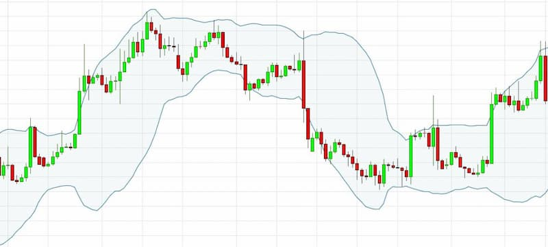 Bollinger band for trading