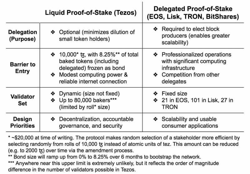 Liquid Proof-of-Stake Tezos consensus mechanism